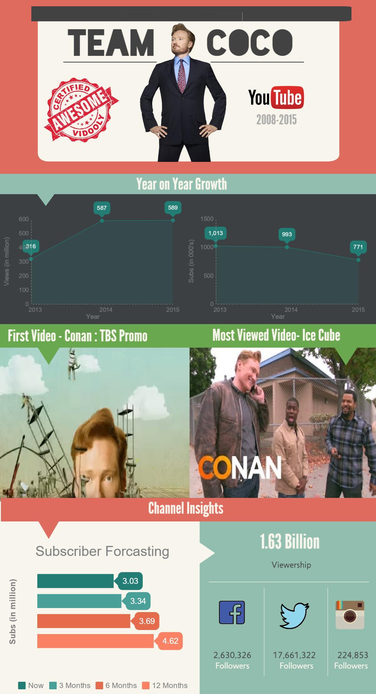 Team Coco- Conan O'Brien