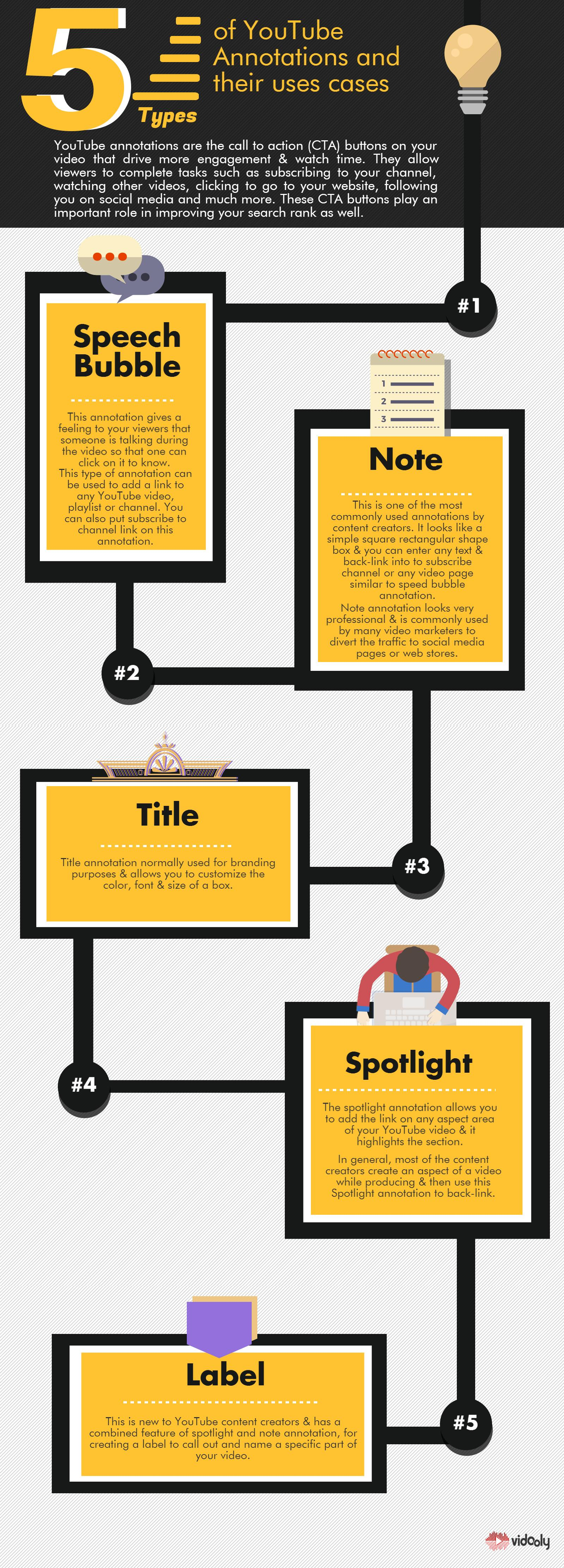 Annotation Infographic