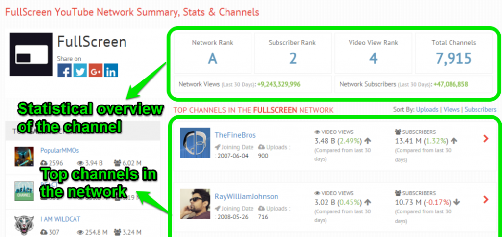 statistics of top youtube mcns