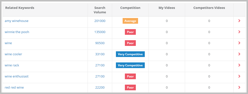 Vidooly Search Term Analysis
