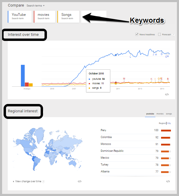 Importance of keyword -Title Research in YouTube - Google Trends