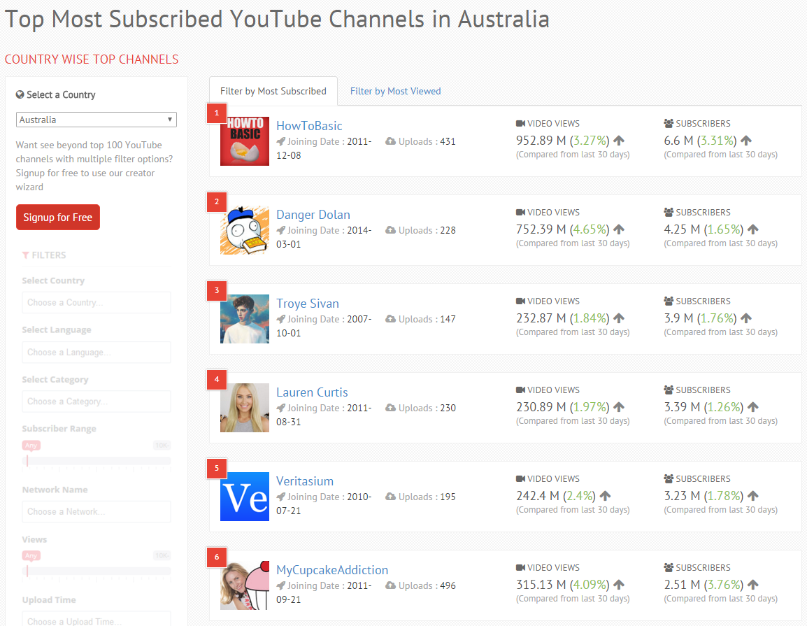 top youtube channels from different countries