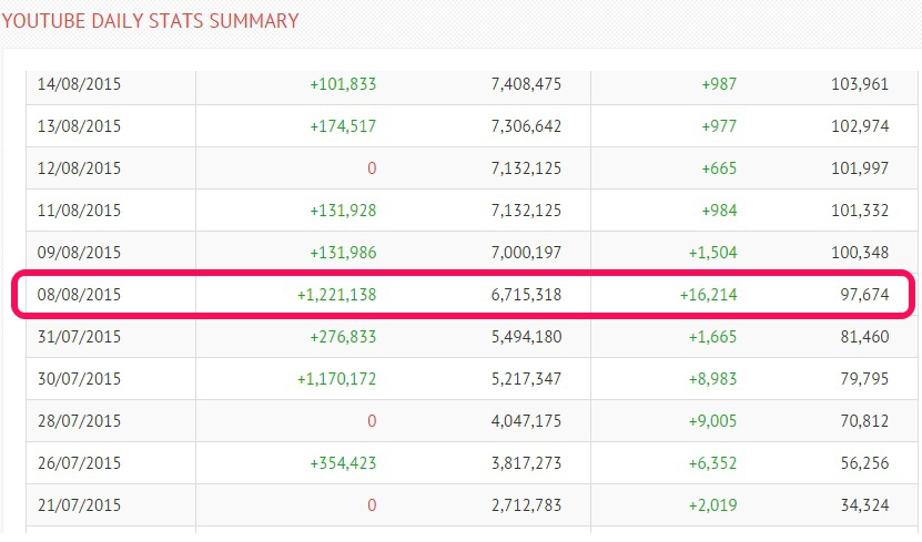 YouTube channel increases subscribers
