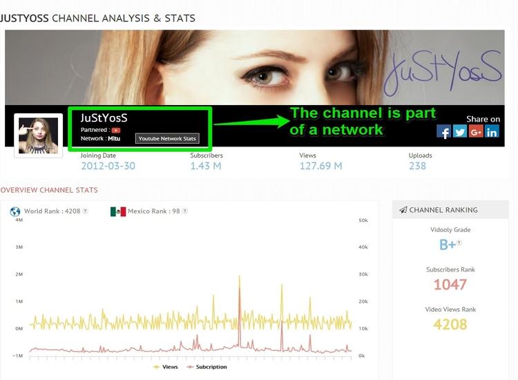 YouTube channel statistics