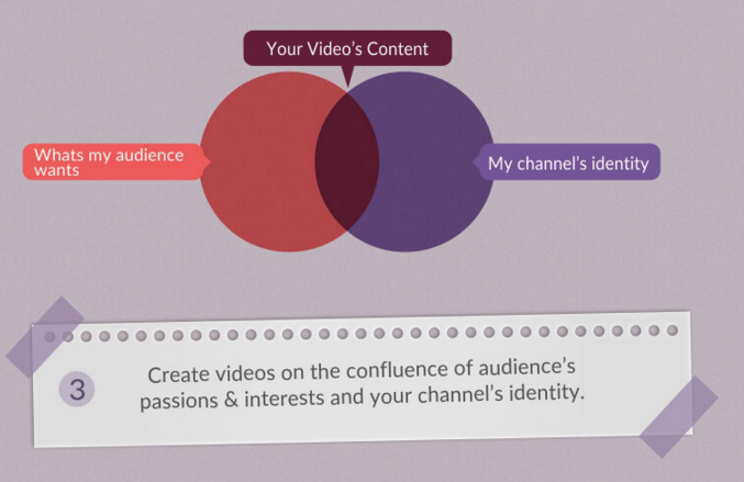 defining your target audience and channel content