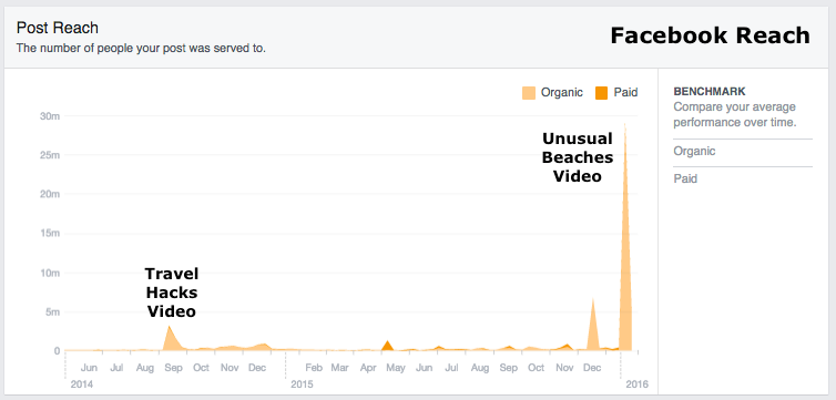 facebook video reach