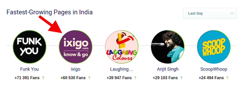 fastest growing pages in India