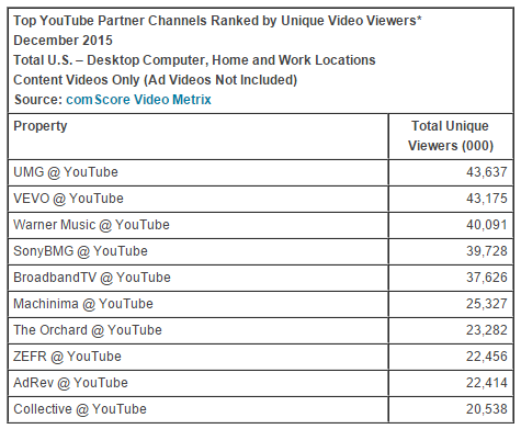 Top 10 YouTube Partner Channels