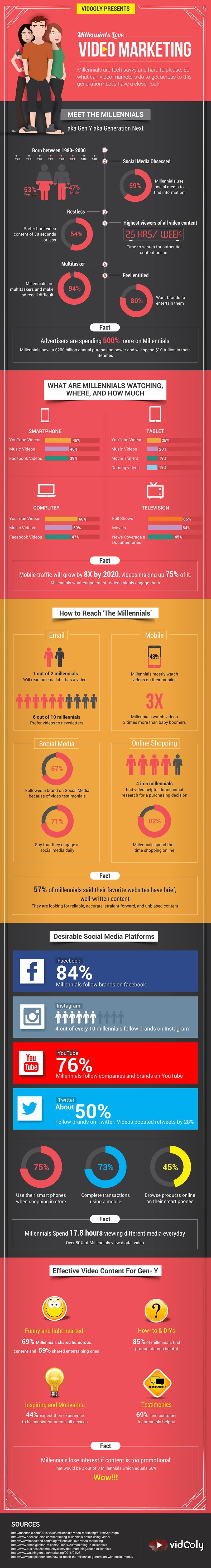 Millennials Love Video Marketing - An Infographic from Vidooly
