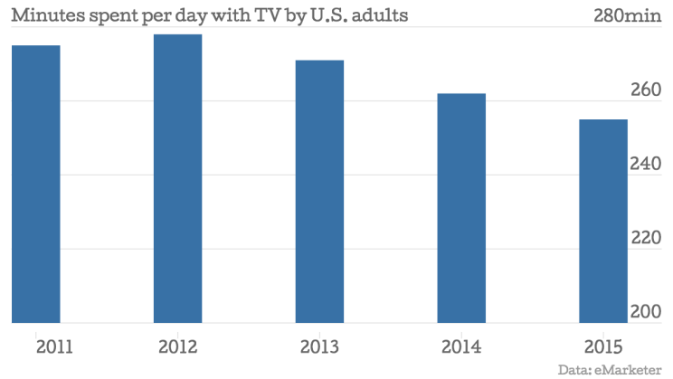 Minutes-spent-per-day-with-TV-by-U-S-adults-Time-minutes-_chartbuilder-744x419