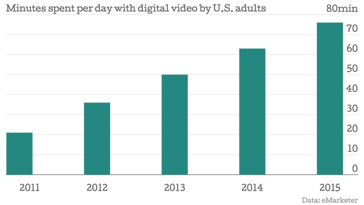 Minutes-spent-per-day-with-digital-video-by-U-S-adults-Time-minutes-_chartbuilder-744x419