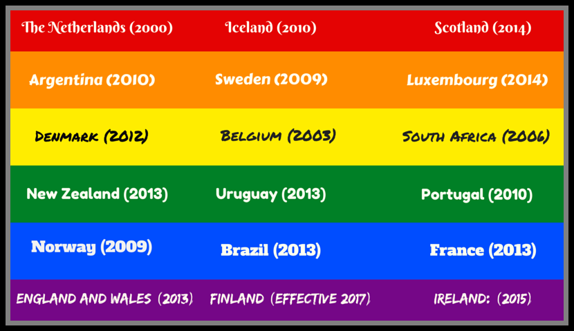 Countries with LGBT freedome