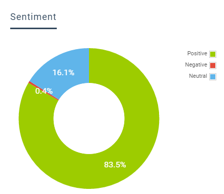 audience sentiment