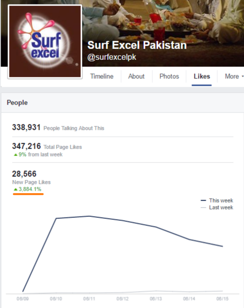 surf excel pakistan facebook