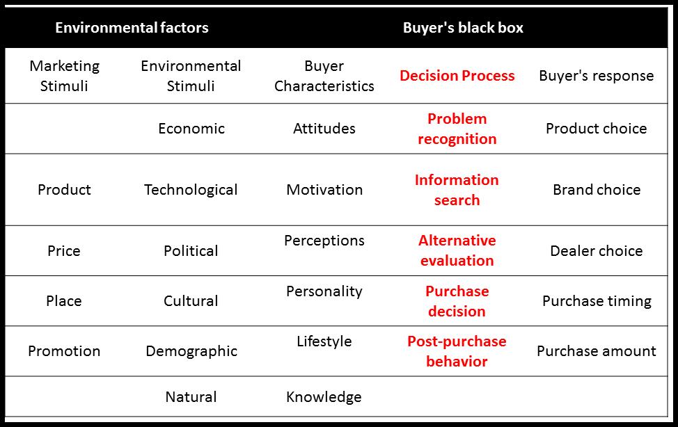 Vidooly - Black Box model