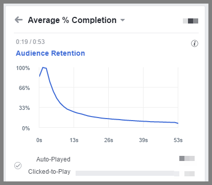 Facebook Avg Completion