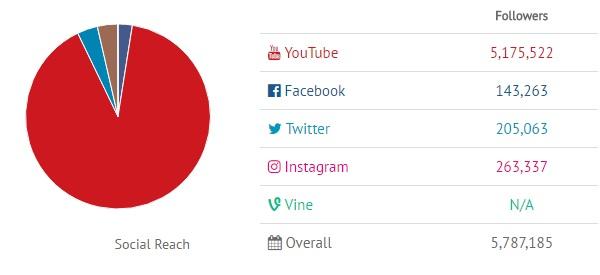 social media presence of techrax