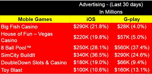 Ad Driven revenues
