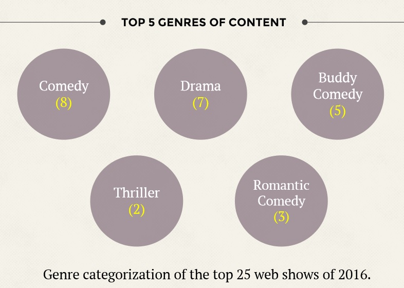 web shows genre india