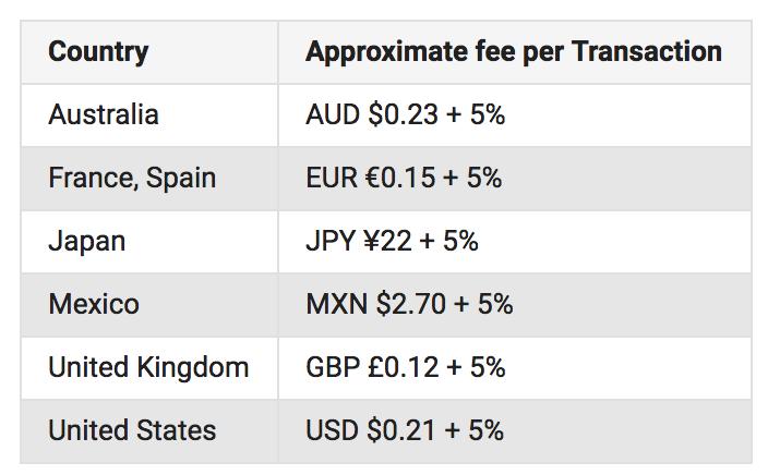 fan-funding-fee-schedule