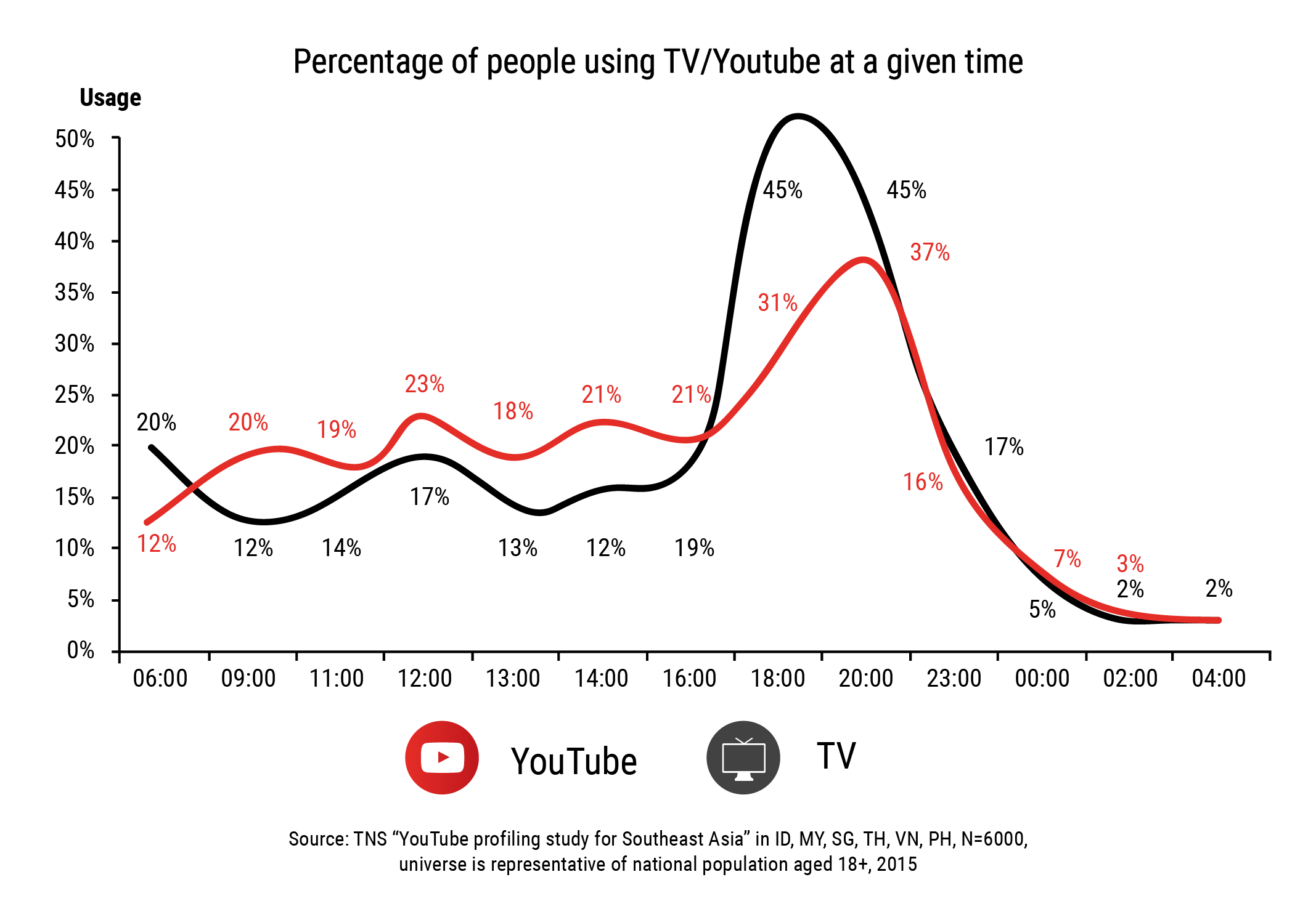 Thailand T.V viewership