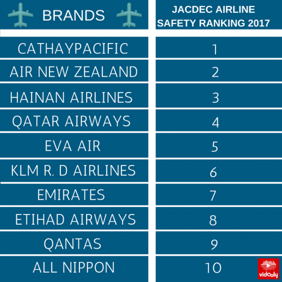 JACDEC AIRLINE SAFETY RANKING 2017