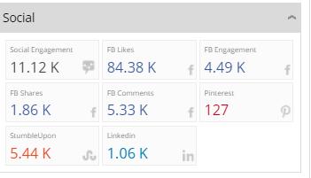 Video social media stats using VidLog