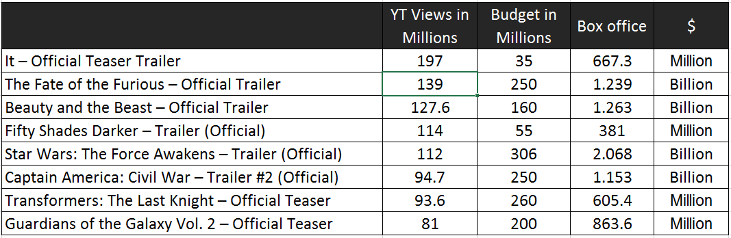 Box office collection vs their trailer viewership on YouTube