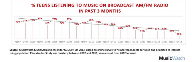 SOURCE - PARADIGM SHIFT: WHY RADIO MUST ADAPT TO THE RISE OF DIGITAL