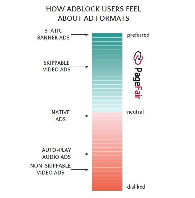 2017 Global Adblock Report by PageFair