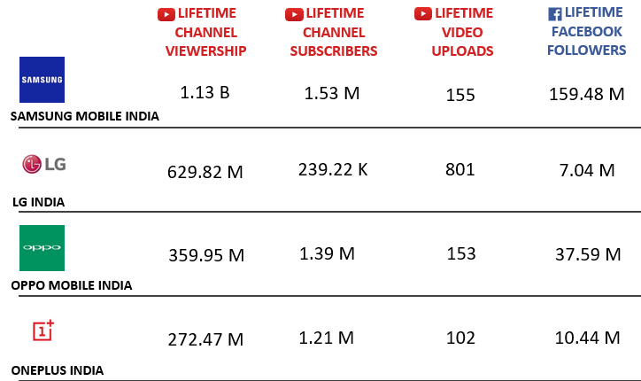 MOST VIEWED BRANDS ON YOUTUBE - INDIA