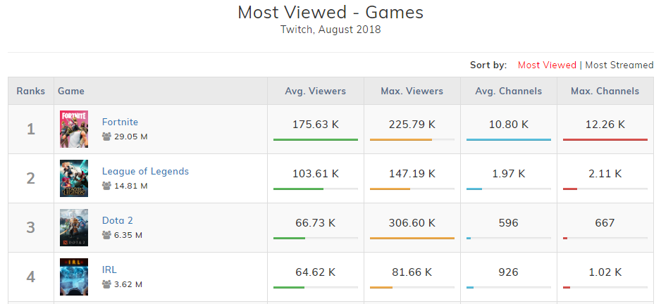 Most Viewed - Games