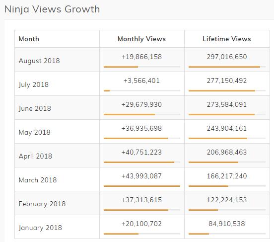 Ninja Views & Followers Growth