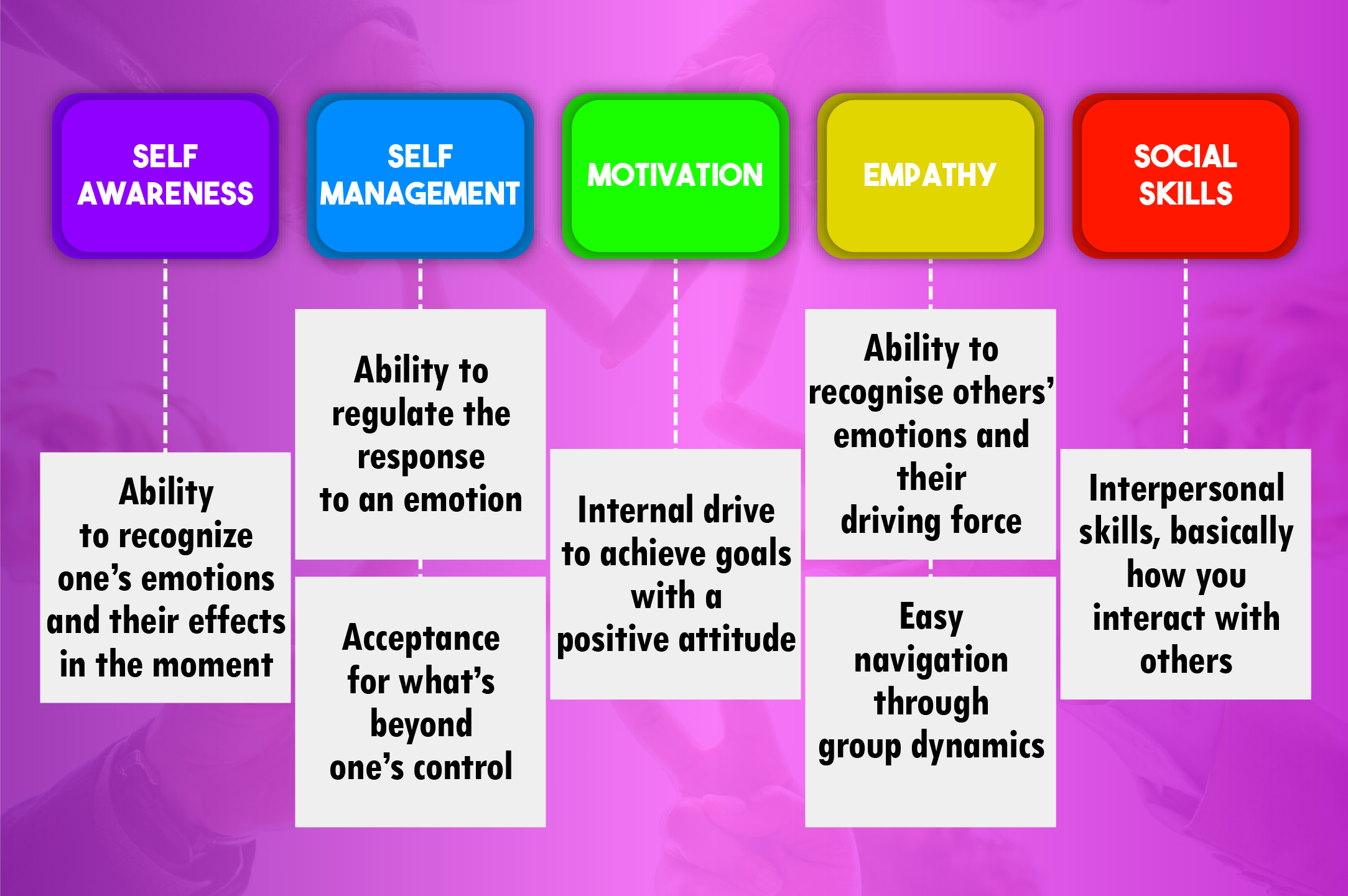 Social Emotional Intelligence Is >> Why Is Emotional Intelligence Important For Social Media Marketing