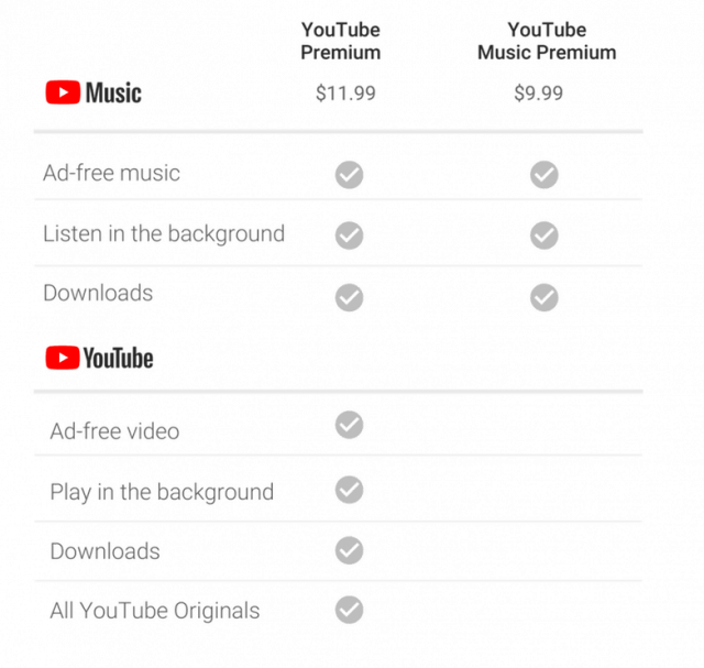 youtube and youtube music global subscription plan