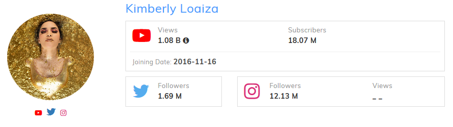 Kimberly Loaiza Most Subscribed Female YouTuber
