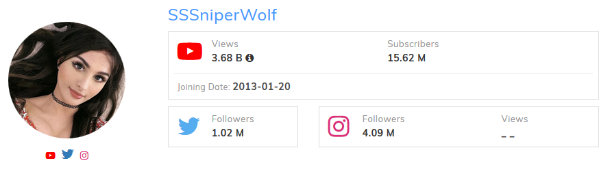 SSSniperWolf Most Subscribed Female YouTuber