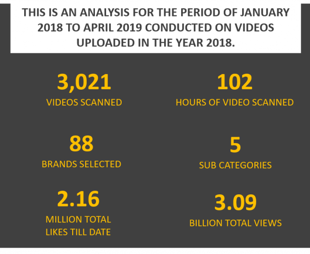 AUTOMOBILE BRANDS ON YOUTUBE – YEAR 2018-19 REPORT
