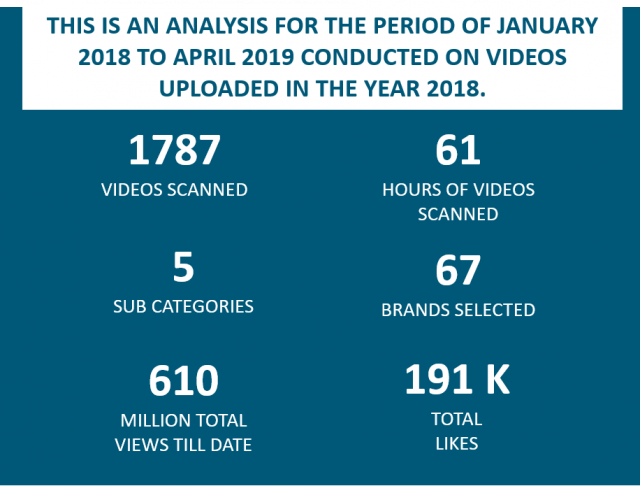 TRAVEL & TOURISM BRANDS ON YOUTUBE – YEAR 2018-19 REPORT
