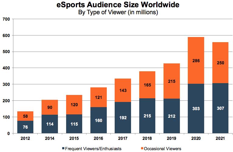 brands leverage eSports