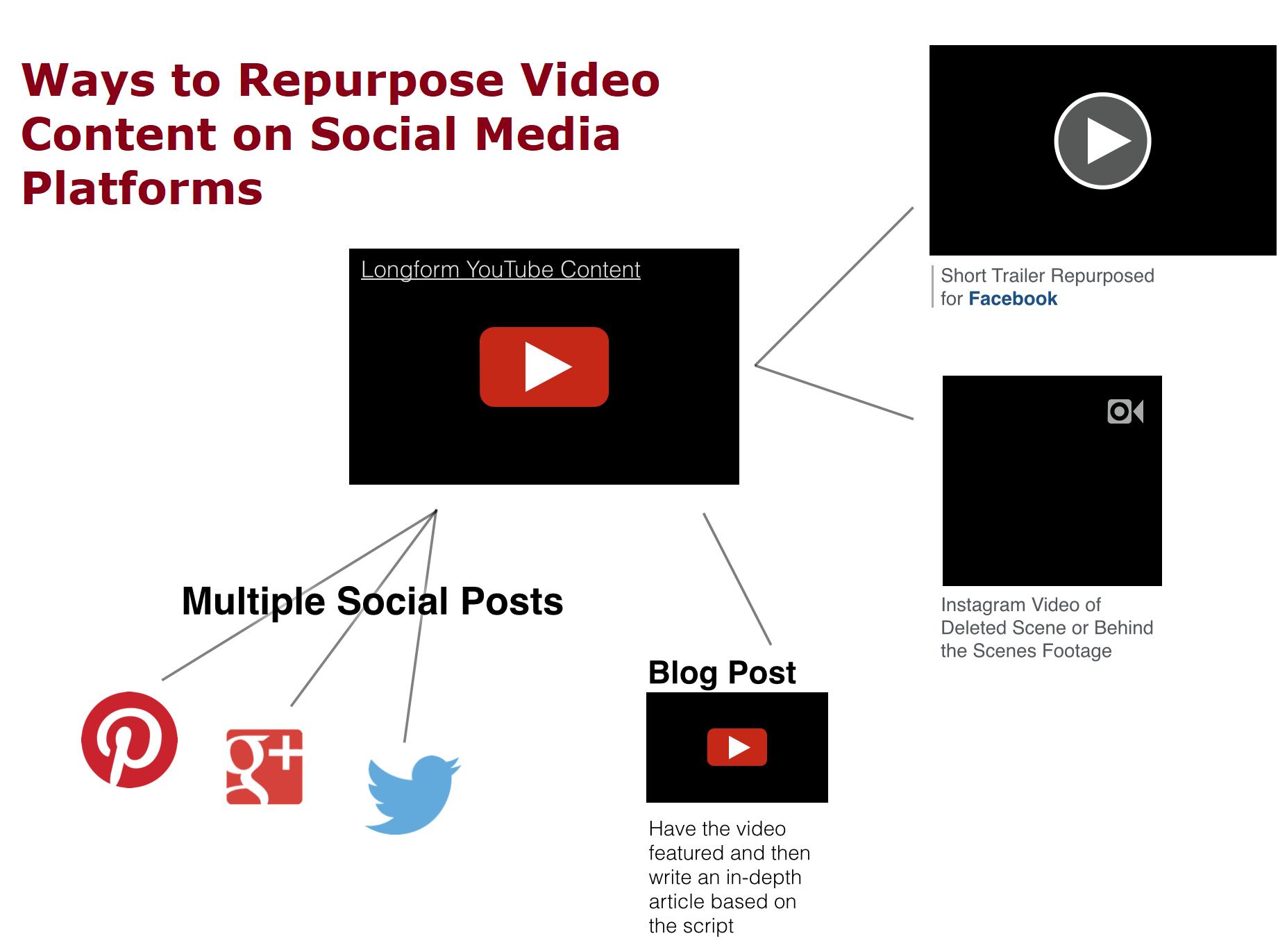 repurpose video content