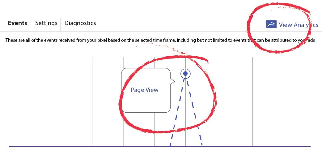 Advantage of Facebook Pixel for your website