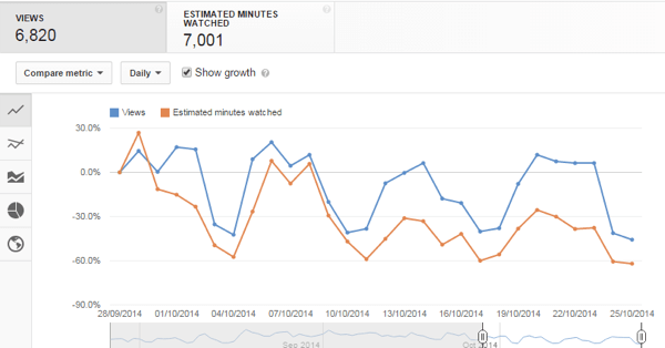 YouTube audience retention