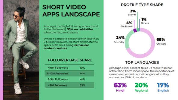 short video format apps in india